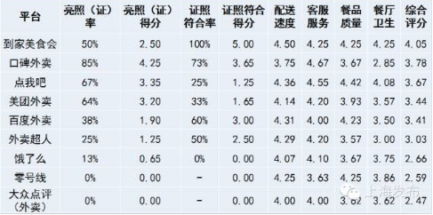 外卖O2O预测:秋天未过 严冬未来