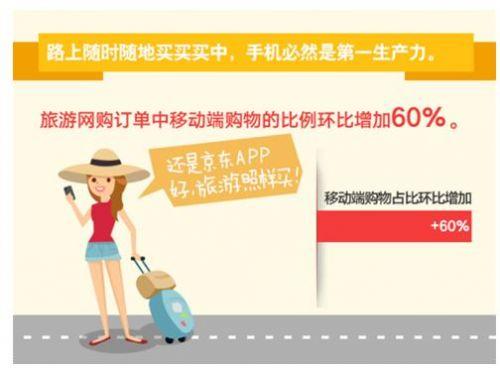 网购在路上 京东大数据揭示黄金周旅游网购趋势