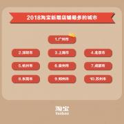 """淘宝发布""""入淘""""热力榜,江浙沪""""包邮区""""表现抢"""