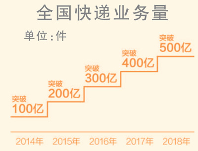 春节长假邮政包裹5293万件